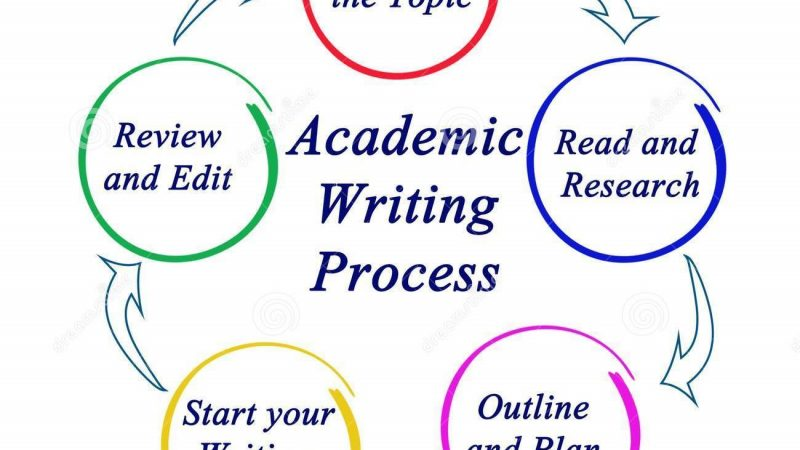 Process in Academic Writing 1