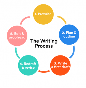 Process in Academic Writing